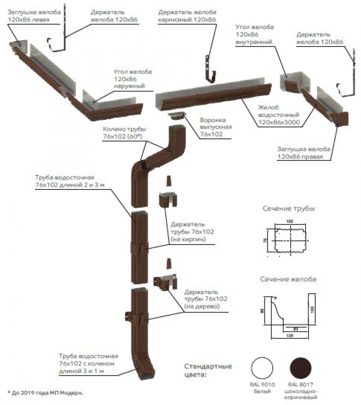 Водосточные системы Прямоугольные