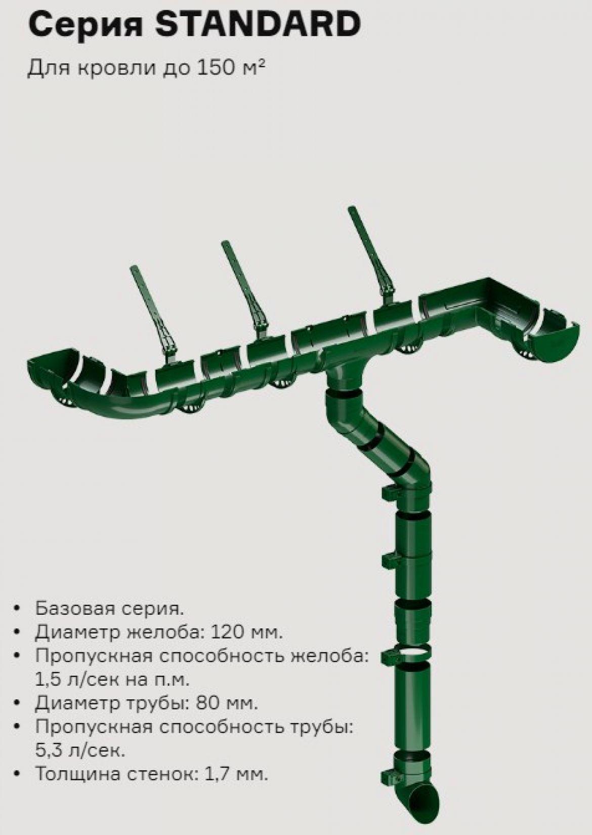 Водосточные системы круглые Standard